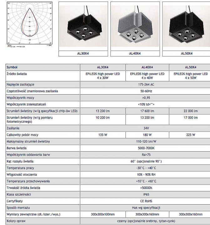 lampa_high_power_led_parametry